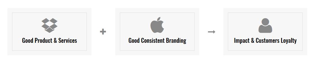Good Consistent Branding